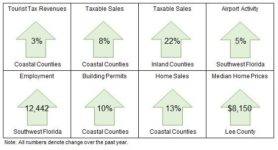 economic indicators for Collier County