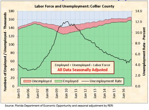 Labor Force Statistics for Collier County