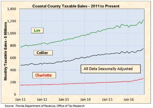 Taxable Sales for Collier County